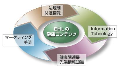 健康コンテンツ
